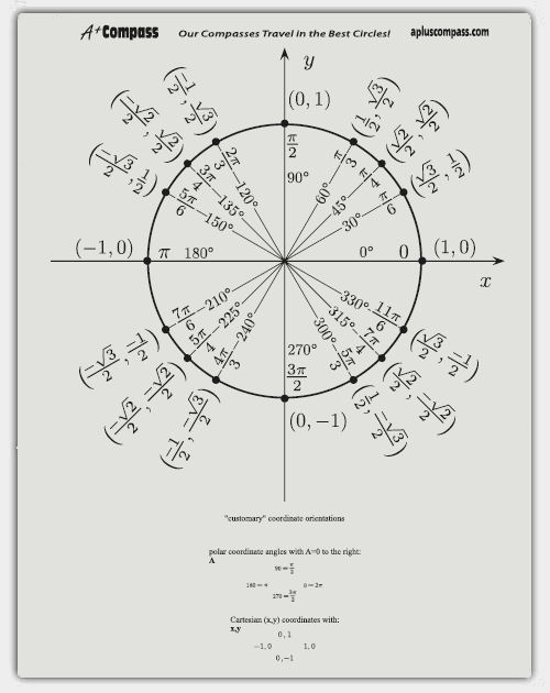 Unit Circle Template